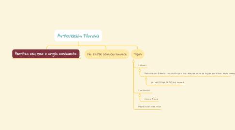 Mind Map: Articulación Fibrosa
