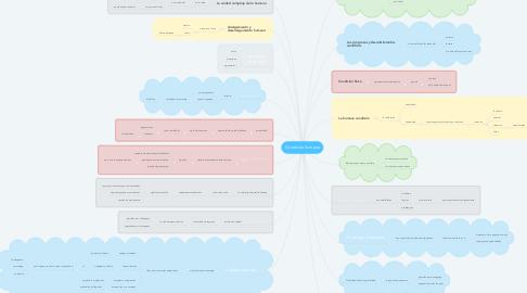 Mind Map: Condición humana