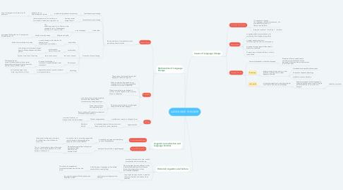 Mind Map: LANGUAGE CHANGE