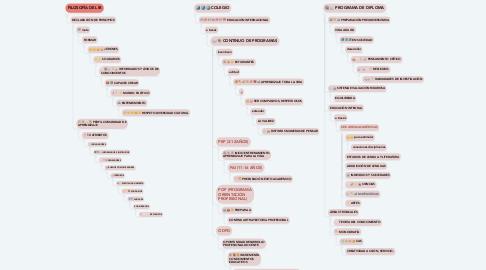 Mind Map: INTERNATIONAL BACCALAUREATE