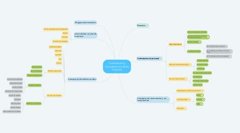 Mind Map: Contratación y Compensación de las Personas