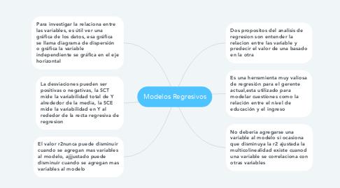 Mind Map: Modelos Regresivos