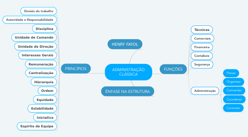 Mind Map: ADMINISTRAÇÃO CLÁSSICA