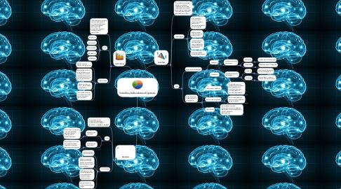Mind Map: Variables, Indicadores e hipótesis