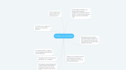 Mind Map: Trabajar con las familias