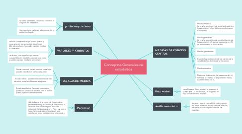Mind Map: Conceptos Generales de estadistica