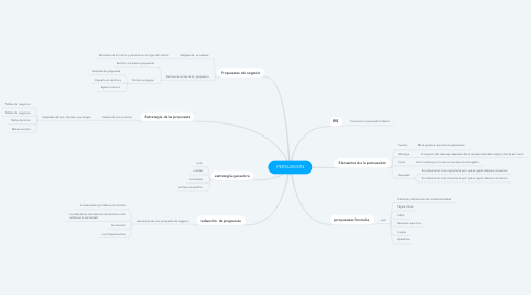 Mind Map: PERSUASION