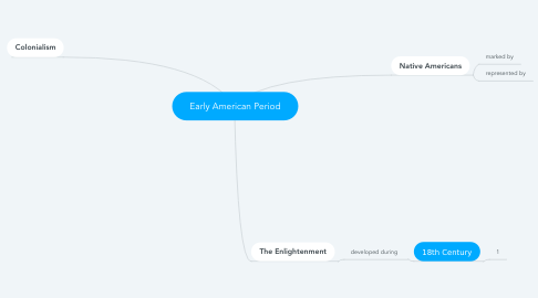 Mind Map: Early American Period