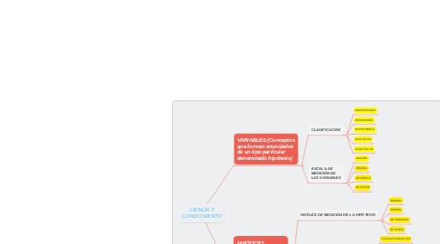 Mind Map: CIENCIA Y CONOCIMIENTO