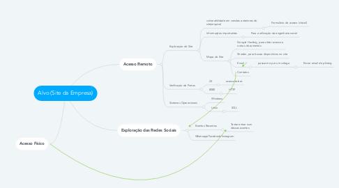 Mind Map: Alvo (Site da Empresa)