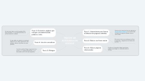 Mind Map: TRUCOS DE BÚSQUEDA EN GOOGLE