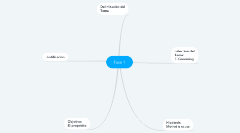 Mind Map: Fase 1