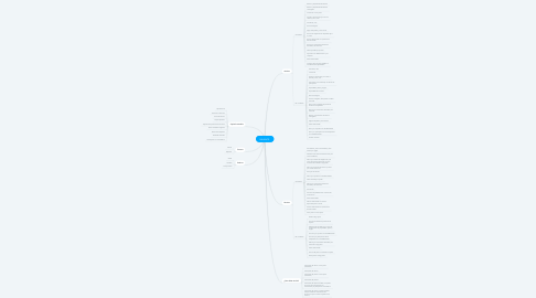 Mind Map: BALANCE.