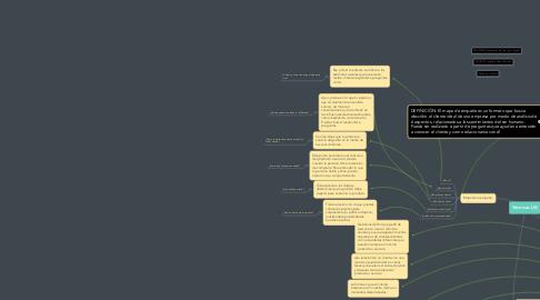 Mind Map: Técnicas UX
