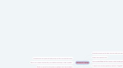 Mind Map: Entrevista de emprego