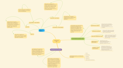 Mind Map: TECNICAS UX