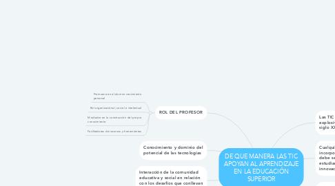 Mind Map: DE QUE MANERA LAS TIC APOYAN AL APRENDIZAJE EN LA EDUCACIÓN SUPERIOR