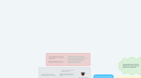 Mind Map: RECURSOS EDUCATIVOS ABIERTOS