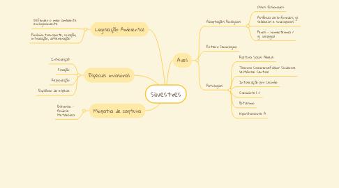 Mind Map: Silvestres