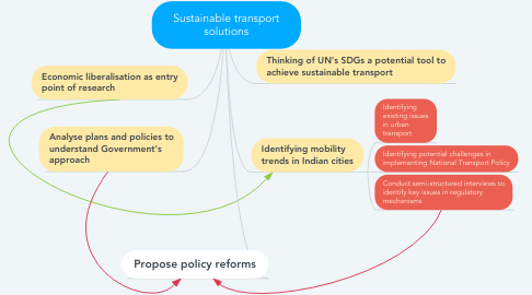 Mind Map: Sustainable transport solutions