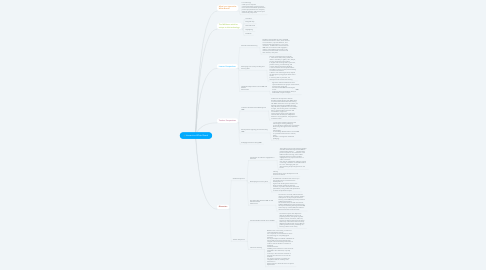 Mind Map: Interactive White Board