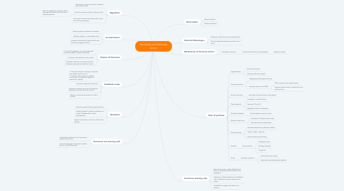 Mind Map: Hormones and Hormone Action