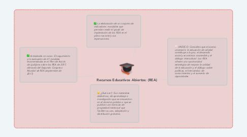 Mind Map: Recursos Educativos Abiertos: (REA)