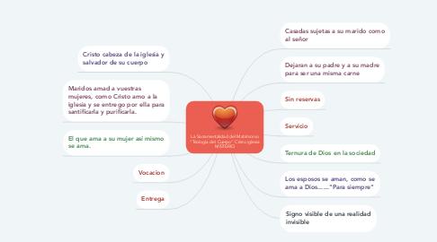 "Mind Map: La Sacramentalidad del Matrimonio ""Teología del Cuerpo"" Cristo iglesia MISTERIO"