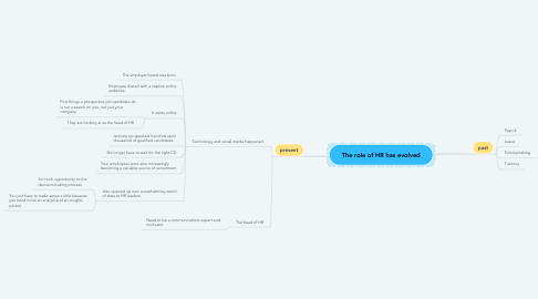 Mind Map: The role of HR has evolved