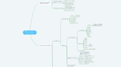 Mind Map: CHƯƠNG 3: Hoạt động tín dụng của NHTW