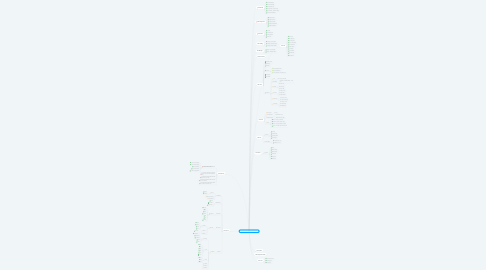 Mind Map: CSS( Cascading Style Sheet)