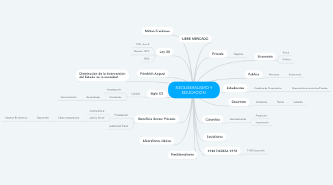 Mind Map: NEOLIBERALISMO Y EDUCACIÓN