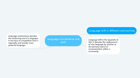 Mind Map: Language maintenance and shift