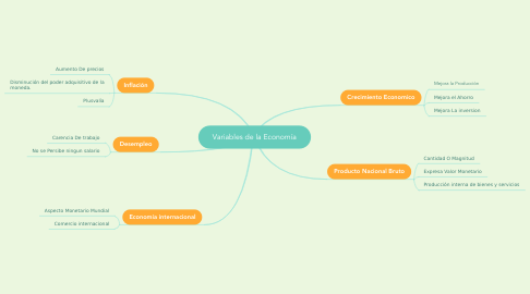 Mind Map: Variables de la Economía