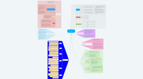 Mind Map: Environmental Ecosystems
