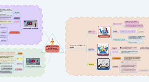 """Mind Map: ESCUELA: """"Espacio de de intercambio, adquisición, compartir, innovación y retos"""""""