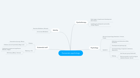 Mind Map: Humanistic psychology