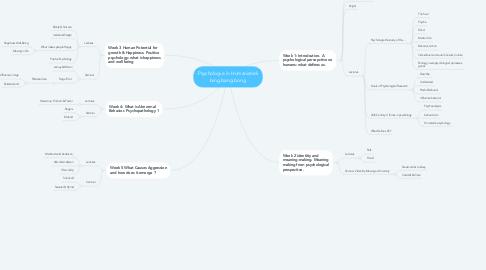 Mind Map: Psychologie in Humanistiek bing bang bong