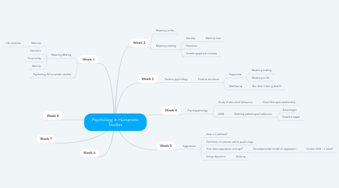 Mind Map: Psychology in Humanistic Studies