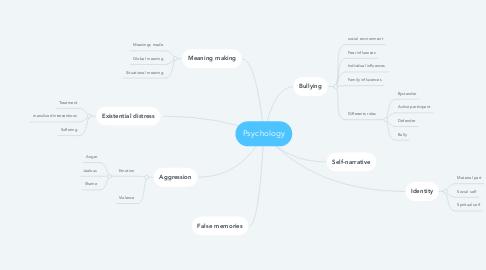 Mind Map: Psychology