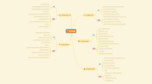 Mind Map: การขนส่ง