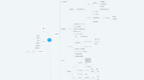 Mind Map: 整理