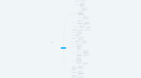 Mind Map: Building products
