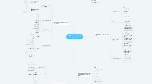 Mind Map: PHƯƠNG PHÁP HỌC TẬP TÍCH CỰC