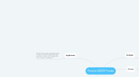 Mind Map: Personal ADDIE Process