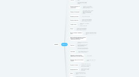 Mind Map: Картины