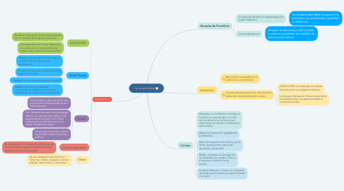 Mind Map: La modernidad