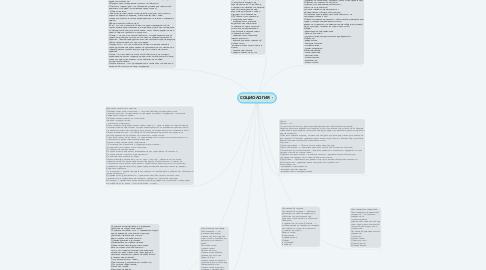 Mind Map: СОЦИОЛОГИЯ