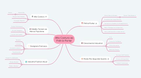 Mind Map: Alta Costura ao Prêt-à-Porter