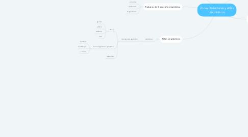 Mind Map: Zonas Dialectales y Atlas Lingüísticos